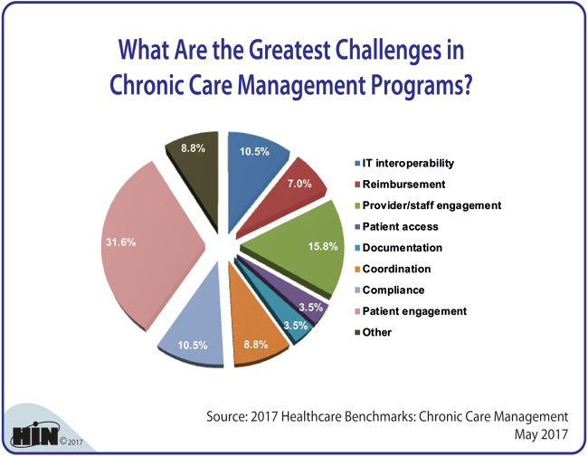 Healthcare Intelligence Network - What Are the Greatest Challenges in Chronic Care Management Programs?