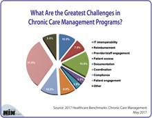 What Are the Greatest Challenges in Chronic Care Management Programs?