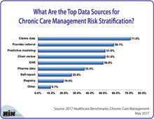 What Are the Top Data Sources for Chronic Care Management Risk Stratification?