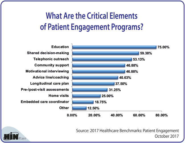 Healthcare Intelligence Network - What Are the Critical Elements of Patient Engagement Programs?