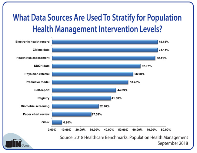 Healthcare Intelligence Network - What Data Sources Are Used To Stratify for Population Health Management Intervention Levels?