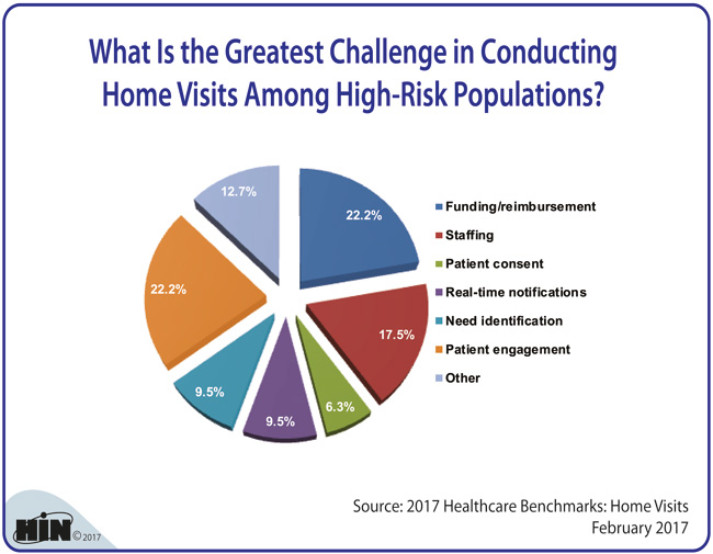 Healthcare Intelligence Network - What Is the Greatest Challenge in Conducting Home Visits Among High-Risk Populations?
