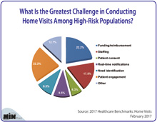 What Is the Greatest Challenge in Conducting Home Visits Among High-Risk Populations?
