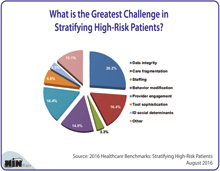 What is the Greatest Challenge in Stratifying High-Risk Patients?