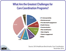 What Are the Greatest Challenges for Care Coordination Programs?