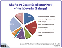 What Are the Greatest Challenges of Social Determinants of Health Screenings?