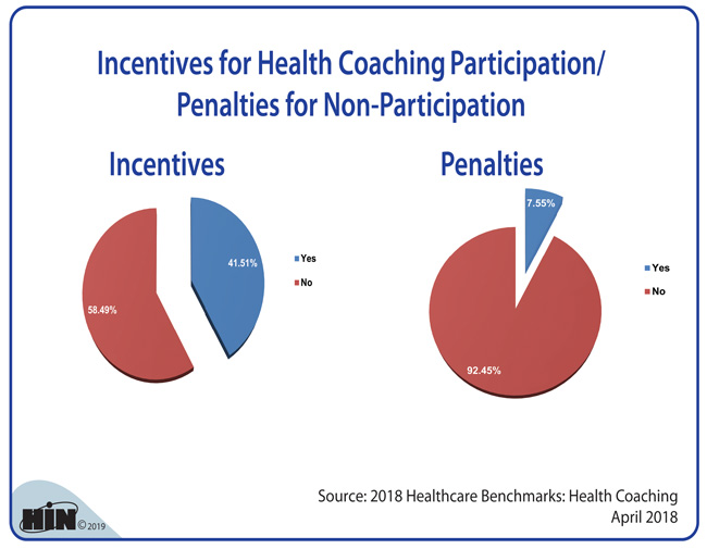 Healthcare Intelligence Network - Incentives for Health Coaching Participation/Penalties for Non-Participation