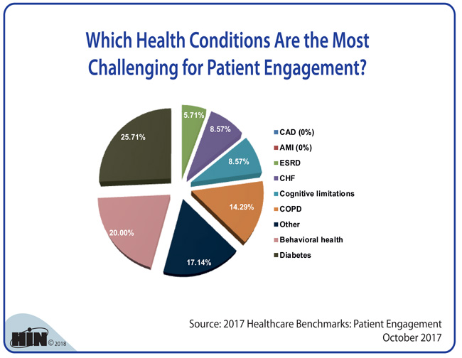 Healthcare Intelligence Network - Which Health Conditions Are the Most Challenging for Patient Engagement?