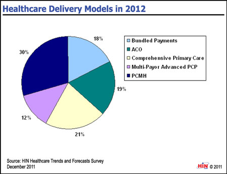 health care delivery models essay Improving quality and value in the us health care system  who often face great disparities in health and health care reforming our health care delivery system to improve the quality and.