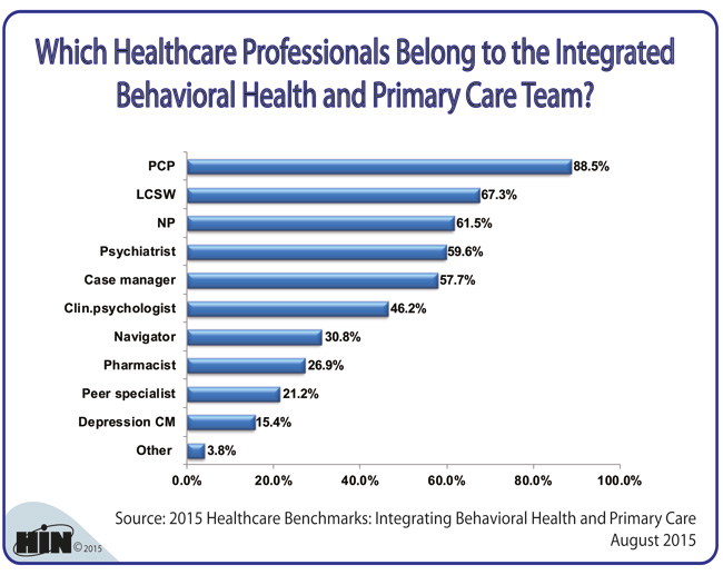 Healthcare Intelligence Network - Which Health Professional Belong to the Integrated Behavioral Health Team?