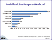 How is Chronic Care Management Conducted?