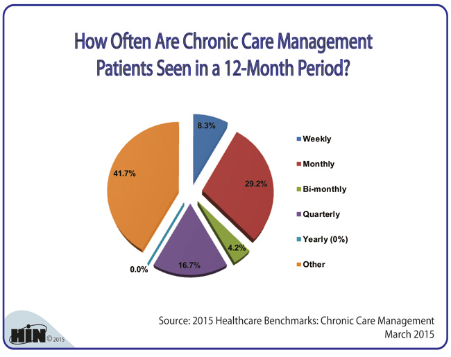 Healthcare Intelligence Network - How Often Are Chronic Care Patients Seen?