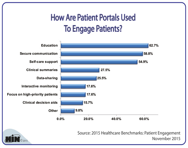 Healthcare Intelligence Network- How Are Patient Portals Used to Engage Patients?