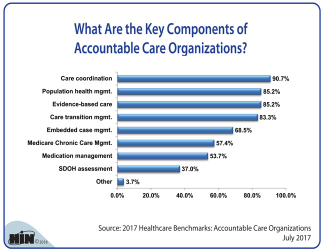 Healthcare Intelligence Network - What Are the Key Components of Accountable Care Organizations?