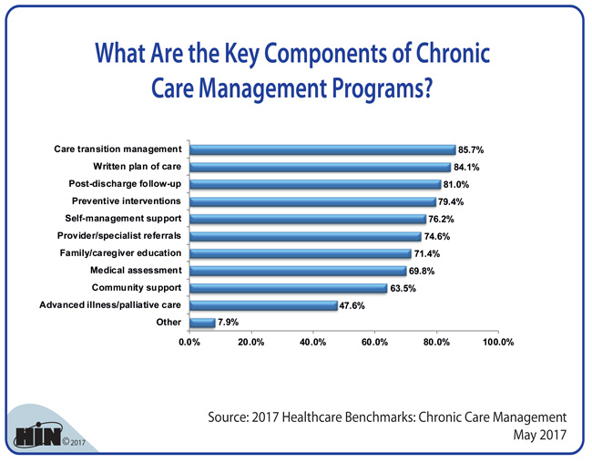 Healthcare Intelligence Network - What Are the Key Components of Chronic Care Management Programs?