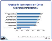 What Are the Key Components of Chronic Care Management Programs?