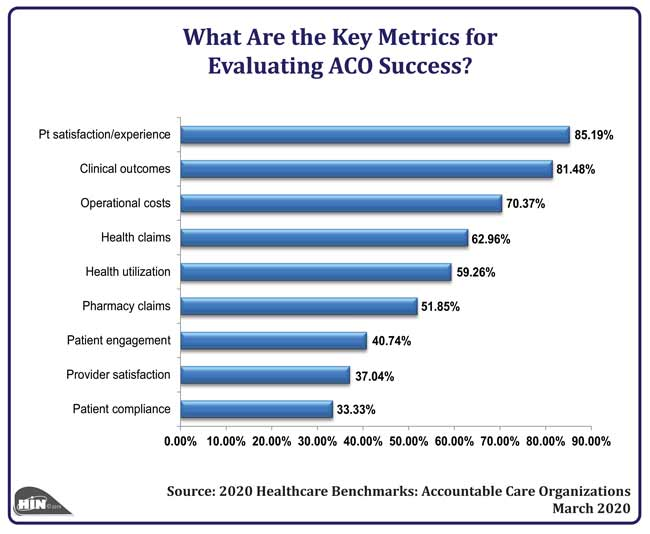 Healthcare Intelligence Network - What Are the Key Metrics for Evaluating ACO Success?