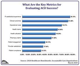 Leading Metrics for Evaluating ACO Success