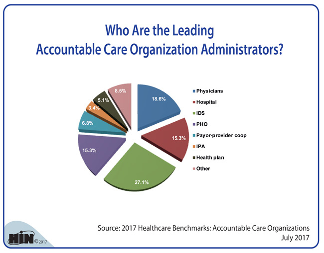 Healthcare Intelligence Network - Who Are the Leading Accountable Care Organization Administrators?