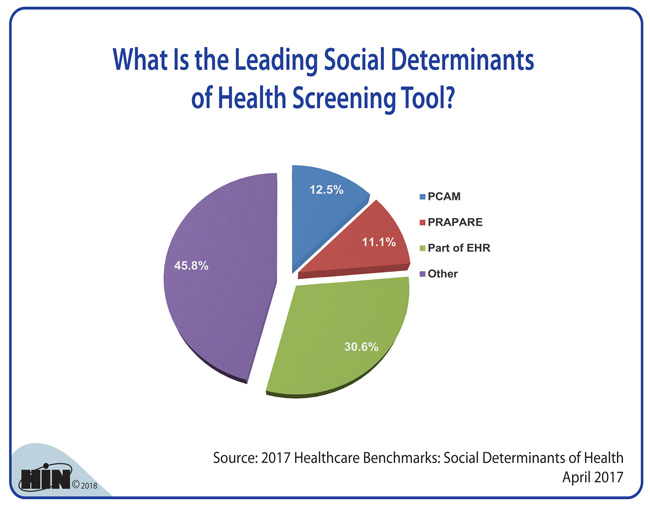 Healthcare Intelligence Network - What Is the Leading Social Determinants of Health Screening Tool?