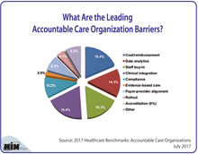 What Are the Leading Accountable Care Organization Barriers?