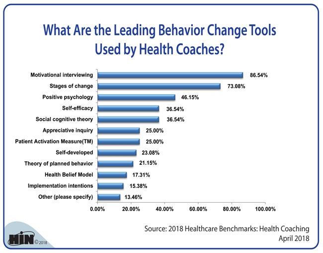 Healthcare Intelligence Network - What Are the Leading Behavior Change Tools Used by Health Coaches?