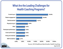 What Are the Leading Challenges for Health Coaching Programs?