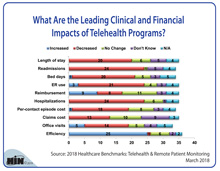 Telehealth Programs: The Impact on Clinical and Financial Measures
