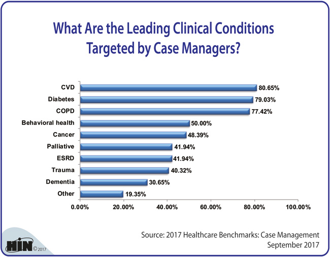 Healthcare Intelligence Network - What Are the Leading Clinical Conditions Targeted by Case Managers?