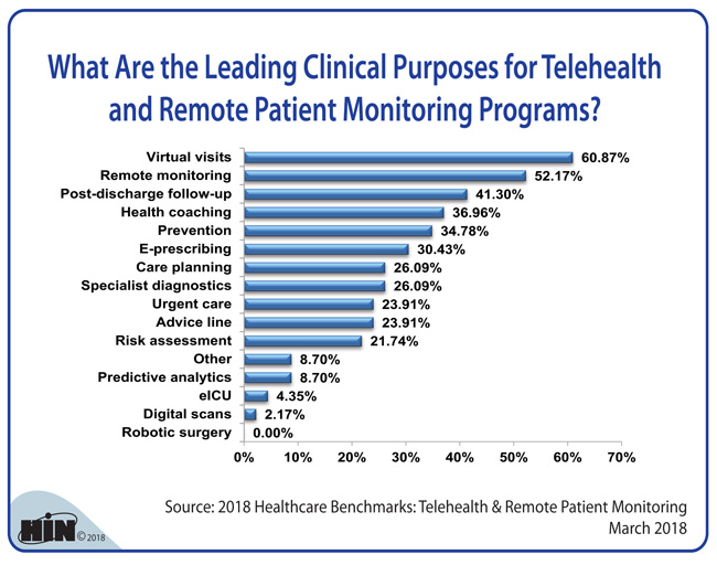 Healthcare Intelligence Network - What Are the Leading Clinical Purposes of Telehealth and Remote Patient Monitoring Programs?