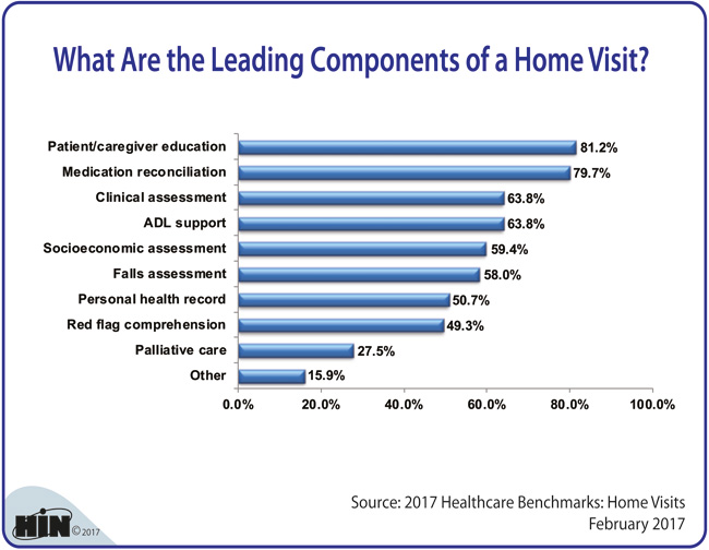 Healthcare Intelligence Network - What Are the Leading Components of a Home Visit?