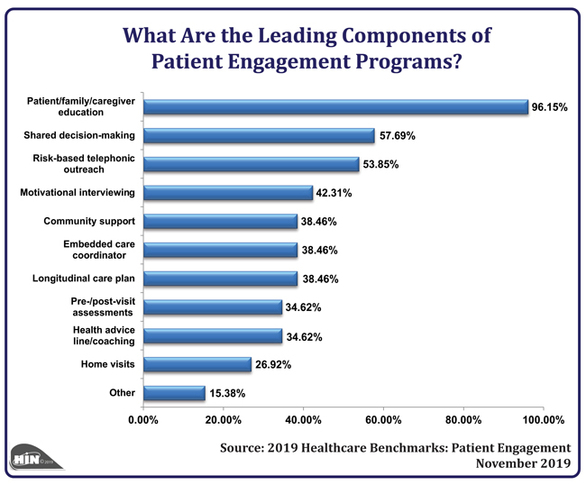 Healthcare Intelligence Network - What Are the Leading Components of Patient Engagement Programs?