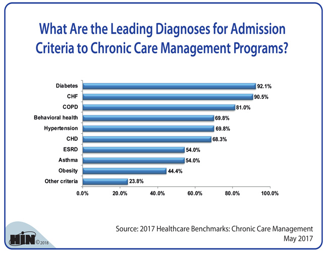 Healthcare Intelligence Network - What Are the Leading Diagnoses for Admission Criteria to Chronic Care Management Programs?