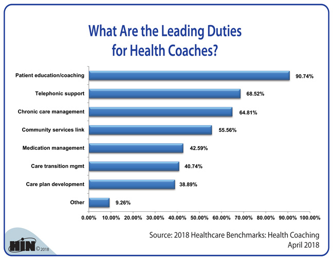 Healthcare Intelligence Network - What Are the Leading Duties for Health Coaches?