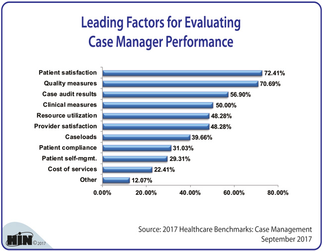 Healthcare Intelligence Network - Leading Factors for Evaluating Case Manager Performance