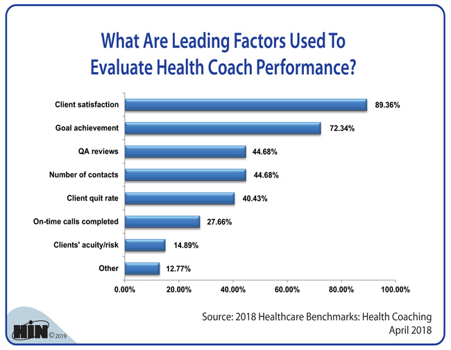Healthcare Intelligence Network - What Are Leading Factors Used To Evaluate Health Coach Performance?