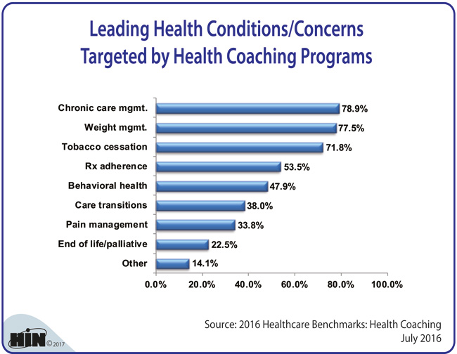 Healthcare Intelligence Network - Leading Health Conditions/Concerns Targeted by Health Coaching Programs