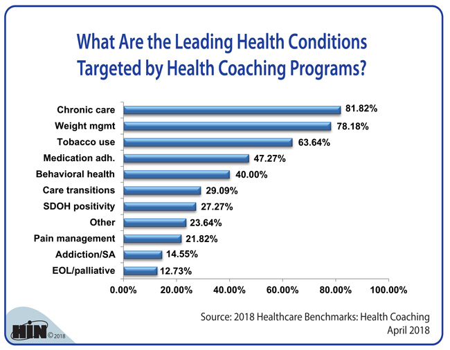 Healthcare Intelligence Network - What Are the Leading Health Conditions Targeted by Health Coaching Programs?