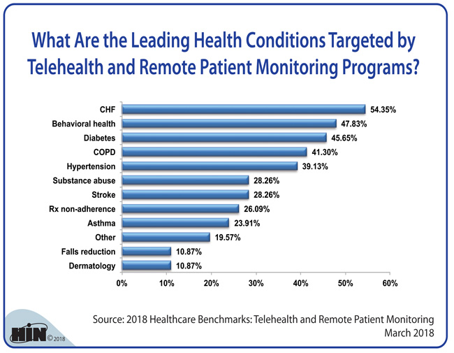 Healthcare Intelligence Network - What Are the Leading Health Conditions Targeted by Telehealth and Remote Patient Monitoring Programs?
