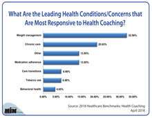 What Are the Leading Health Conditions/Concerns that Are Most Responsive to Health Coaching?