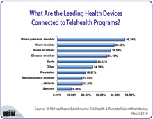 What Are the Leading Health Devices Connected to Telehealth Programs?