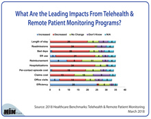 Leading Impacts From Telehealth & Remote Patient Monitoring Programs