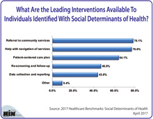 What Are the Leading Interventions Available To Individuals Identified With Social Determinants of Health?