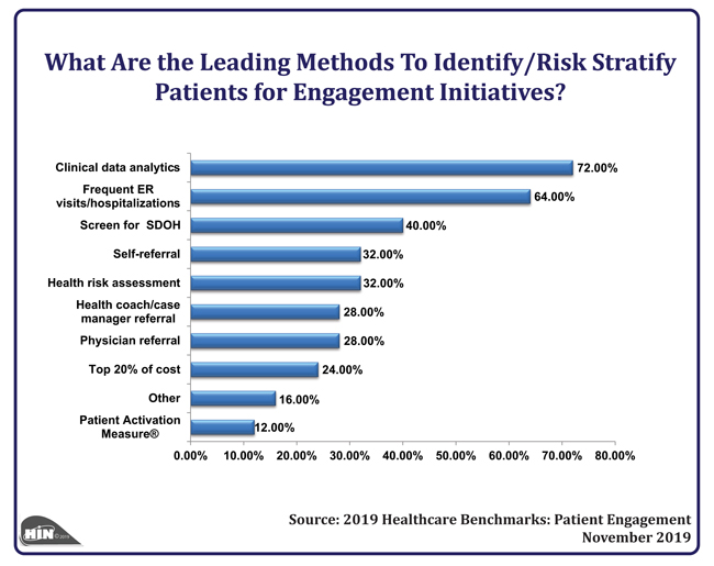 Healthcare Intelligence Network - What Are the Leading Methods To Identify/Risk Stratify Patients for Engagement Initiatives?