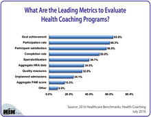 What Are the Leading Metrics to Evaluate Health Coaching Programs?