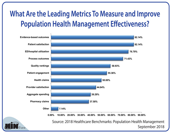 Healthcare Intelligence Network - What Are the Leading Metrics To Measure and Improve Population Health ManagementEffectiveness?
