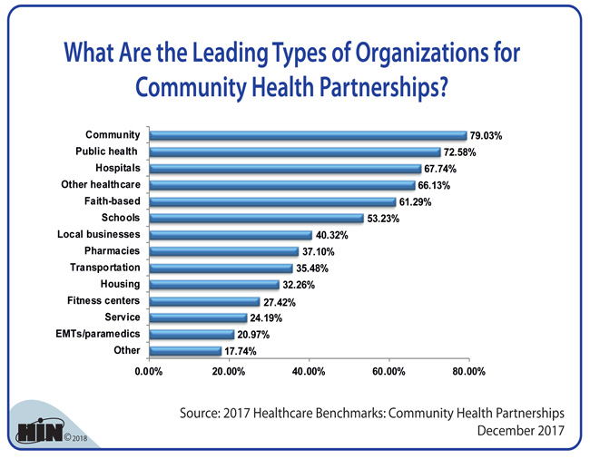 Healthcare Intelligence Network - What Are the Leading Types of Organizations for Community Health Partnerships?