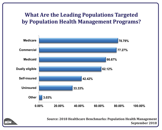 Healthcare Intelligence Network - What Are the Leading Populations Targeted by Population Health Management Programs?