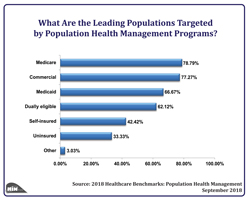 Social Determinants of Health Programs: Community Linkages