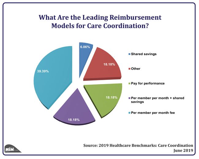Healthcare Intelligence Network - What Are the Leading Reimbursement Models for Care Coordination?